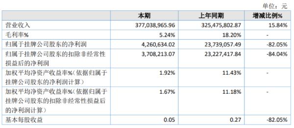 中源股份2020年净利减少82.05% 国内油品市场价格急剧波动