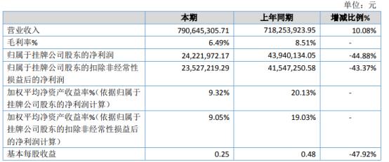 康远股份2020年净利2422.2万下滑44.88% 投资收益减少