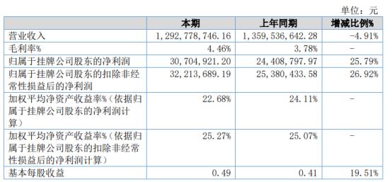 朗晖化工2020年净利3070.49万增长25.79% 工厂成本下降