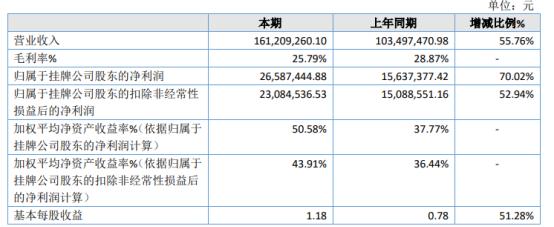 云科数据2020年净利2658.74万增长70.02% 产品销售收入增加