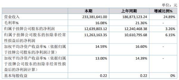 国天电子2020年净利增长3.26% 收到2019年税金返还