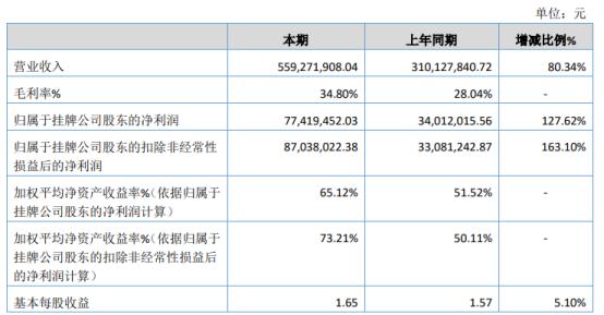玮硕恒基2020年净利7741.95万增长127.62% 产品销售增加