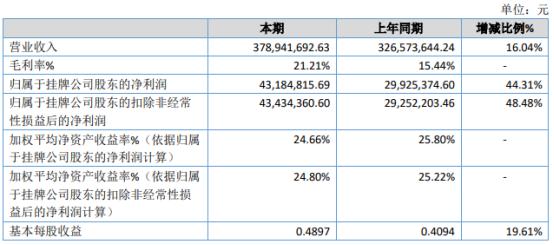 天朔医疗2020年净利4318.48万增长44.31% 销售收入增长