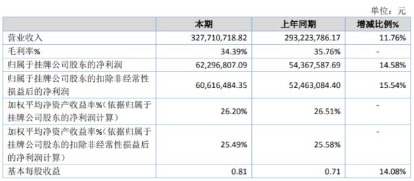 君逸数码2020年净利增长14.58% 本年项目完工确认且涉及的金额较大