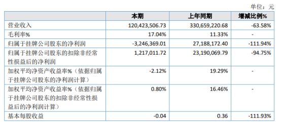 牧标股份2020年亏损324.64万由盈转亏 销售订单不足