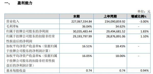 力佳科技2020年净利增长1.83% 收到政府补助增加