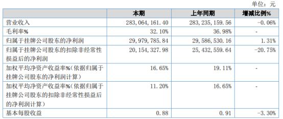 益康药业2020年净利2997.98万增长1.31% 销售费用减少
