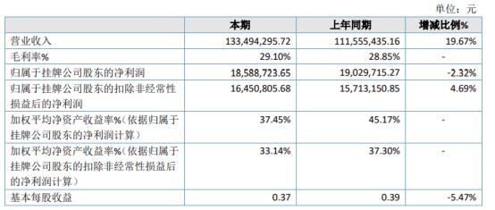 东方世纪2020年净利1858.87万下滑2.32% 销售人员数量及待遇增加