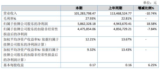 绿洋环境2020年净利586.23万增长18.58% 公司销售毛利率提升