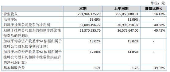 四零七2020年净利5200.85万增长40.58% 母公司就诊人次上升
