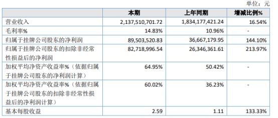 渝欧跨境2020年净利8950.35万增长144.10% 投资收益同比增长