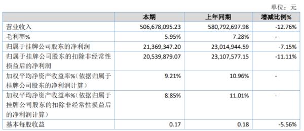 松赫股份2020年净利减少7.15% 其他收益减少
