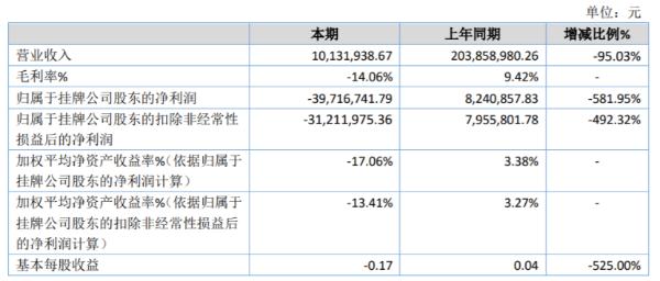 恒润高科2020年亏损3971.67万由盈转亏 国内原料涨价幅度较大