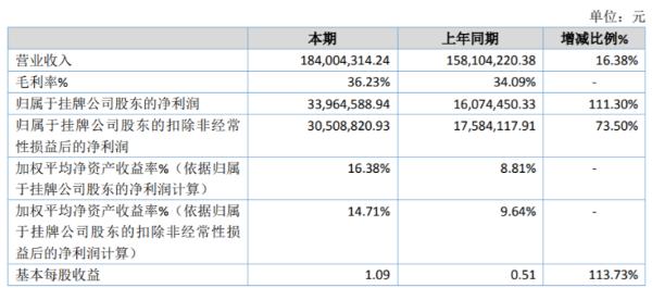 西谷数字2020年净利增长111.30% 毛利率增长