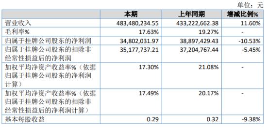 景弘盛2020年净利3480.2万下滑10.53% 财务费用增长