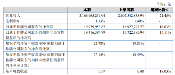 广尔数码2020年净利1998万同比增长18.03% 香港孙公司收入的增长