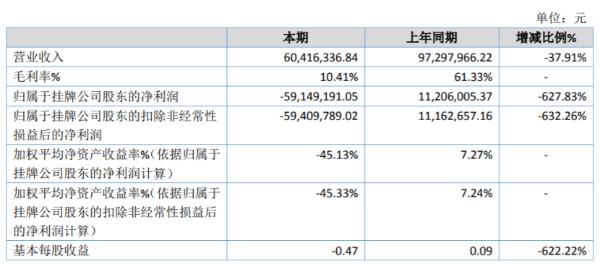 昆仑股份2020年亏损5914.92万 研发费用增长