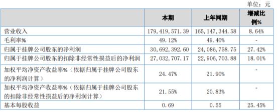 时代银通2020年净利3069.24万增长27.42% 其他收益增加