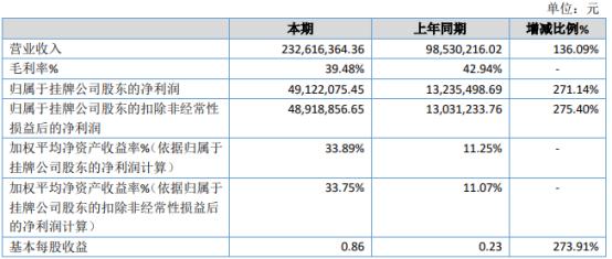 启创环境2020年净利4912.21万增长271.14% 销售规模扩大
