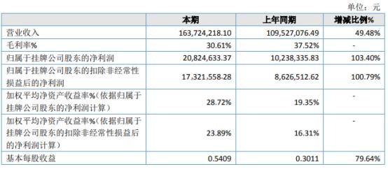 长河科技2020年净利2082.46万增长103.40% 运维服务销售收入增长