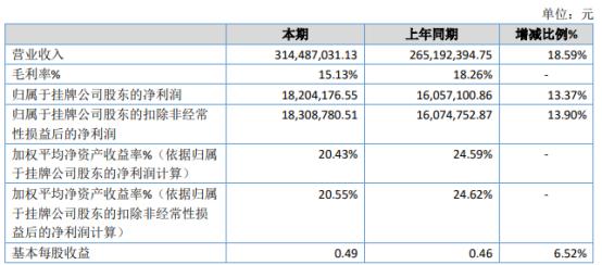 钢劲型钢2020年净利1820.42万增长13.37% 销售订单增加
