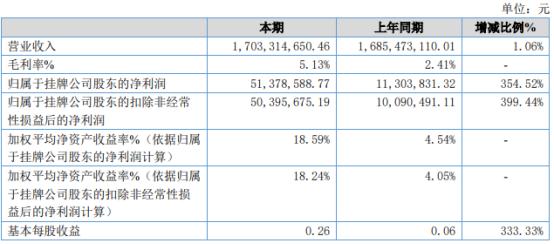 鸿润食品2020年净利5137.86万增长354.52% 综合毛利增长