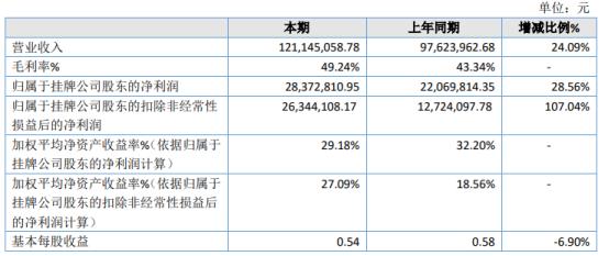 荣骏检测2020年净利2837.28万增长28.56% 其他收益增加