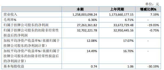 农好股份2020年净利2726.34万下滑19.03% 蛋价下跌