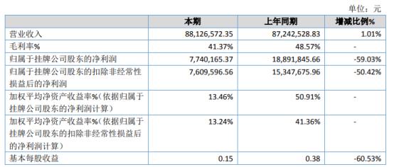 华清环境2020年净利774.02万下滑59.03% 管理费用增加