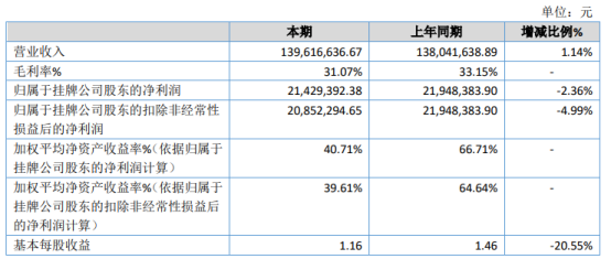 天浩科技2020年净利2142.94万下滑2.36% 管理费用增加