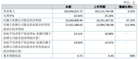 银山股份2020年净利3203.09万增长97.22% 产品单价增加