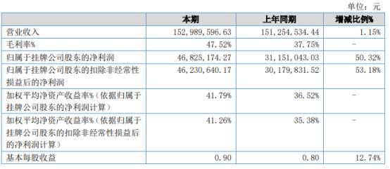 鑫英泰2020年净利4682.52万增长50.32% 安全监测产品收入占比提升