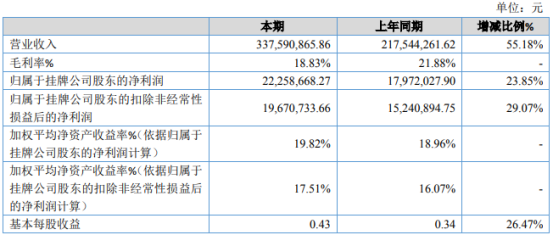 格蕾特2020年净利2225.87万增长23.85% 产品订单增长较快