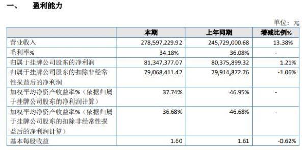 裕龙农牧2020年净利增长1.21% 经营较为稳健