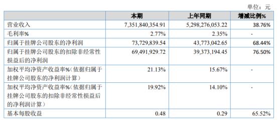 东海长城2020年净利7372.98万增长68.44% 收入规模增加