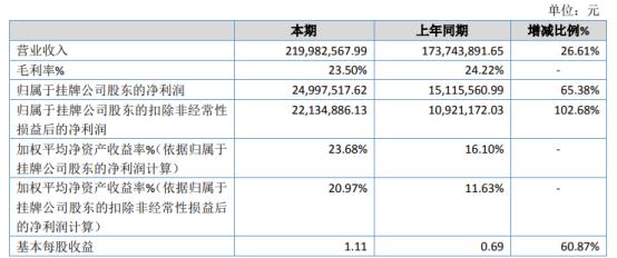 爱特电子2020年净利2499.75万增长65.38% 完工验收确认收入较多