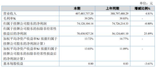 隆基电磁2020年净利7412.81万 同比下滑0.80%