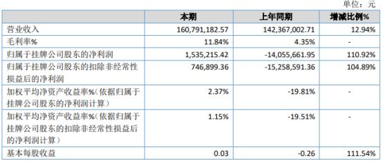 亿嘉股份2020年净利153.52万扭亏为盈 综合毛利率大幅提高