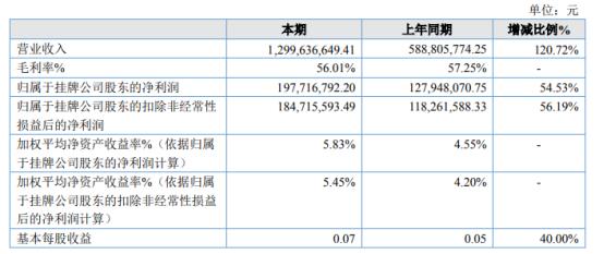 威宁能源2020年净利1.98亿增长54.53% 售电收入增加