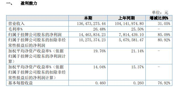 亚成微2020年净利增长85.09% 传统领域保持稳定增长