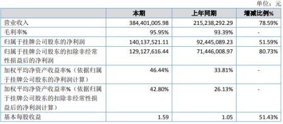 力港网络2020年净利1.4亿增长51.59% 用户充值大幅增加