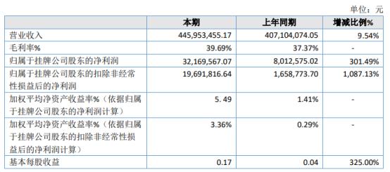 翔宇药业2020年净利3216.96万增长301.49% 其他收益增加