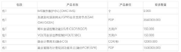 中国移动骨干PGW系统五期工程设备集采:华为独家中标