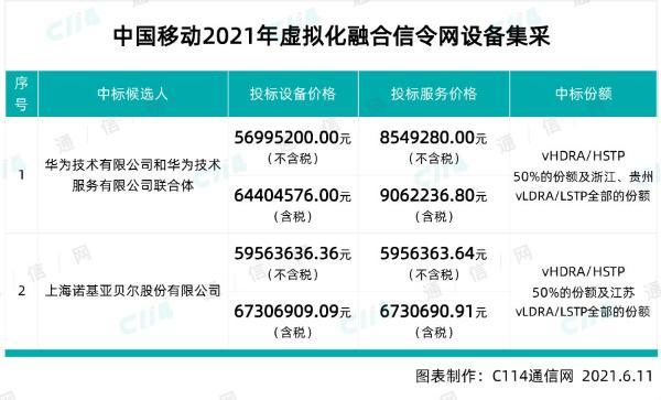 中国移动虚拟化融合信令网设备集采:华为、上海诺基亚贝尔中标
