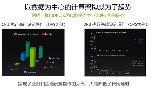 英伟达:DPU将让数据中心成为新计算单元
