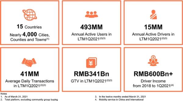 滴滴正式IPO申请:3年净亏353亿元,自动驾驶成下一张王牌