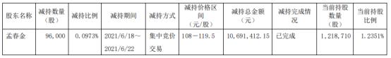 奥特维股东孟春金减持9.6万股 套现1069.14万