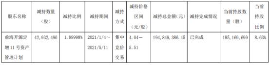 中远海特股东前海开源减持4293.25万股 套现1.95亿