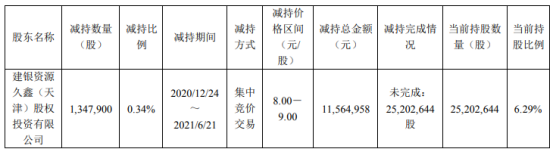 武进不锈股东减持134.79万股 套现1156.5万