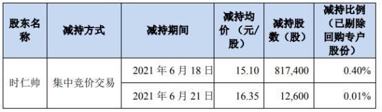 蓝海华腾股东时仁帅减持83万股 套现1254.88万